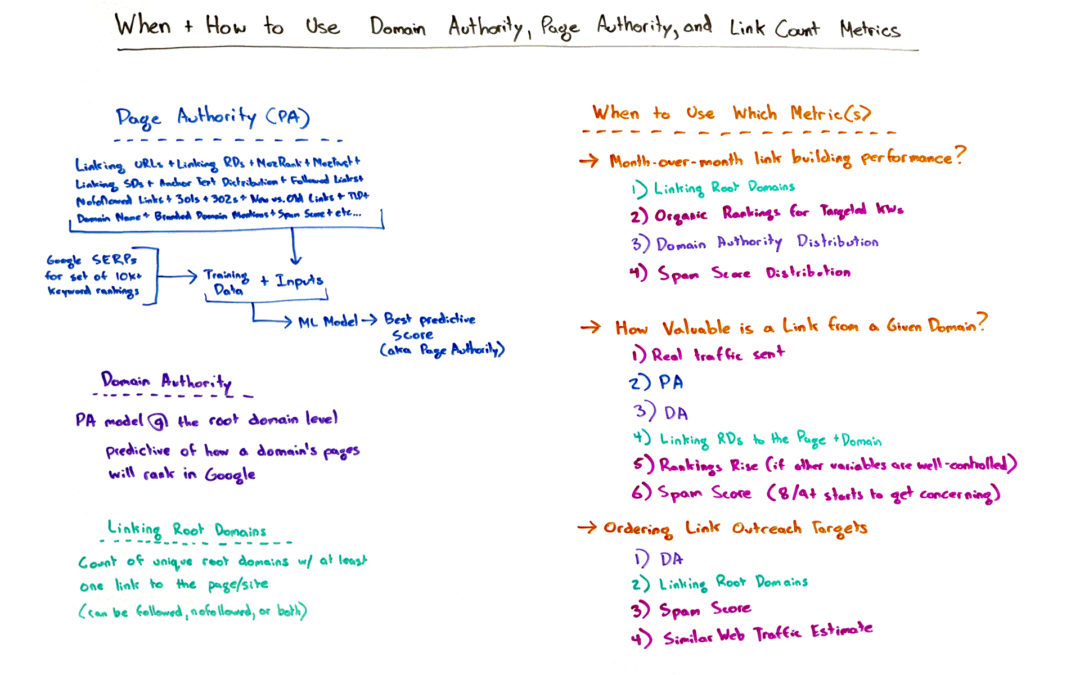 When and How to Use Domain Authority, Page Authority, and