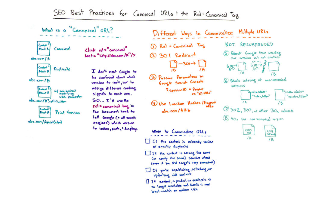 SEO Best Practices for Canonical URLs + the Rel=Canonical
