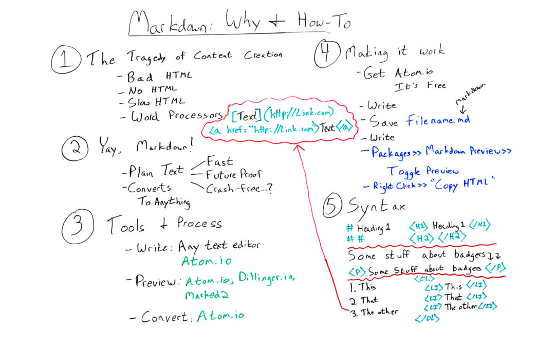 Writing with Markdown for Better Content & HTML: Why & How To