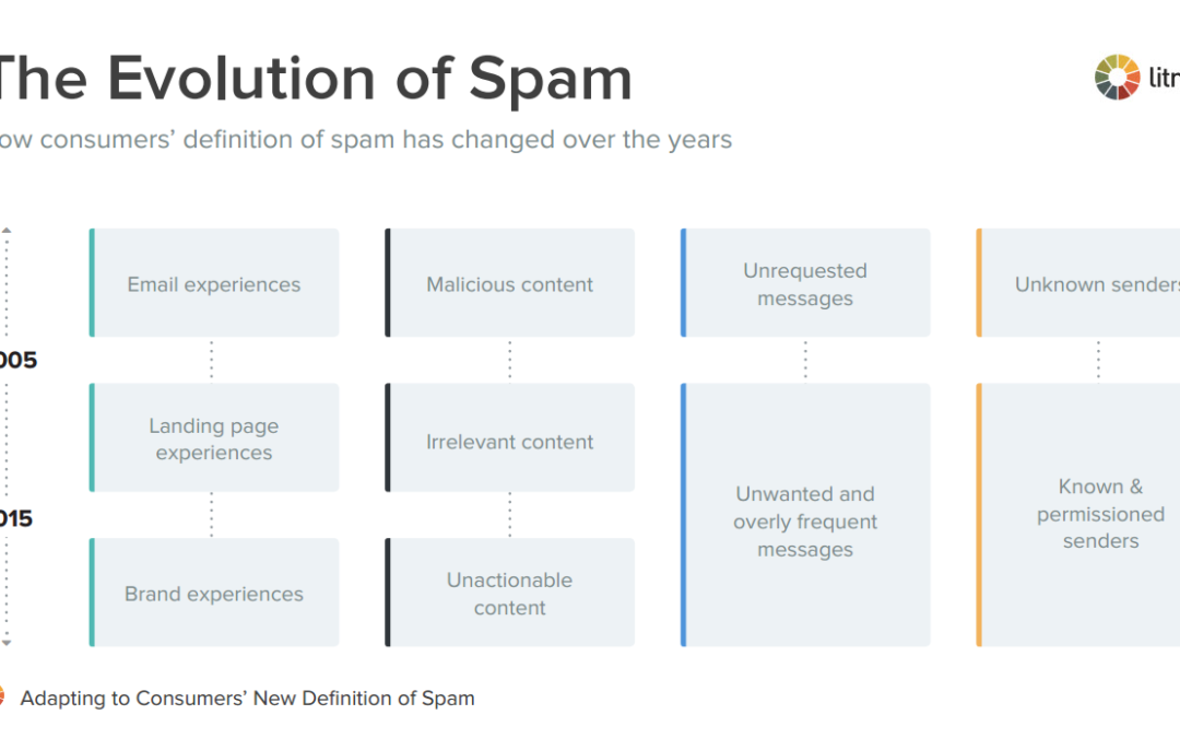 How to Fix CAN-SPAM So It Doesn't Further Harm U.S. Businesses