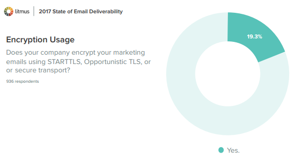 Email Encryption Adoption