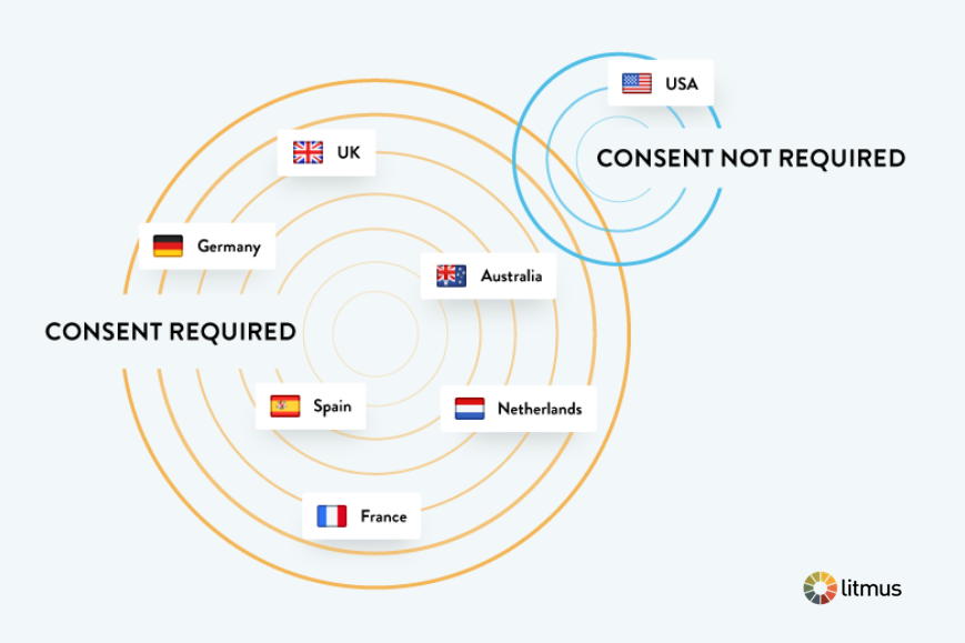International Consent Requirements