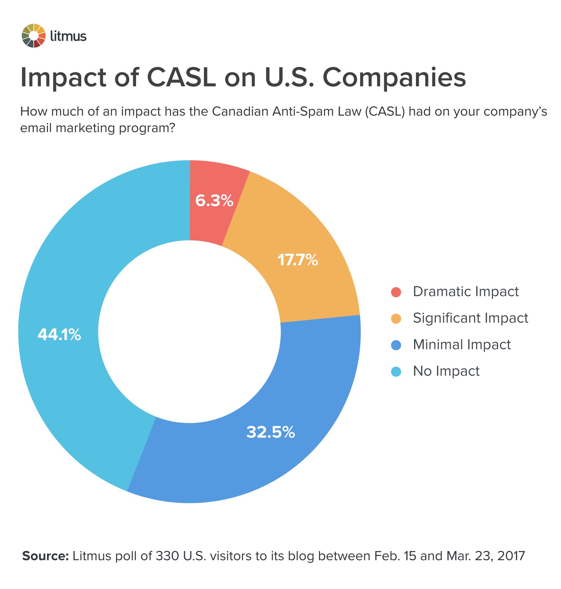 The Impact of CASL on U.S. Companies