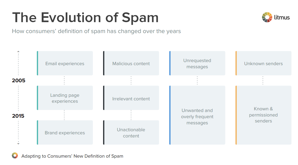 Consumers' Evolving Definition of Spam