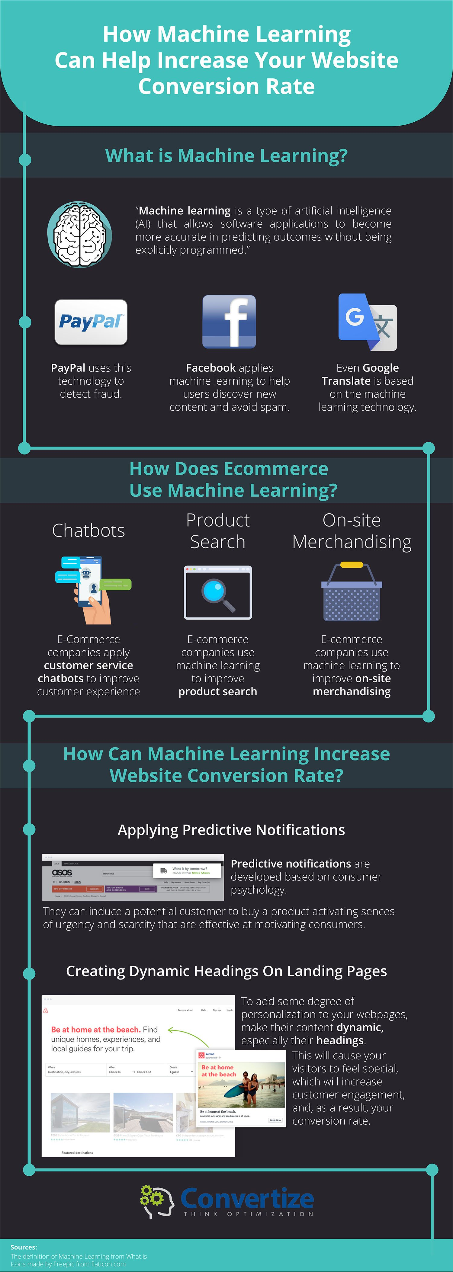 How Machine Learning Can Help Increase Ecommerce ... - photo#3