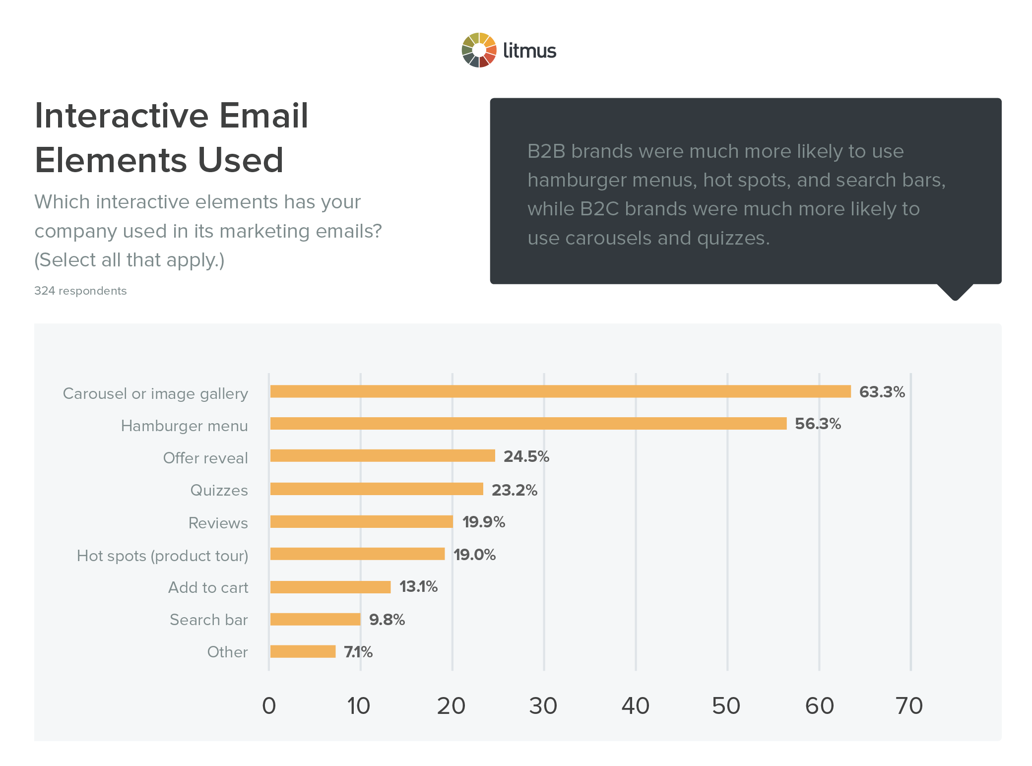 Interactive Email Elements Used