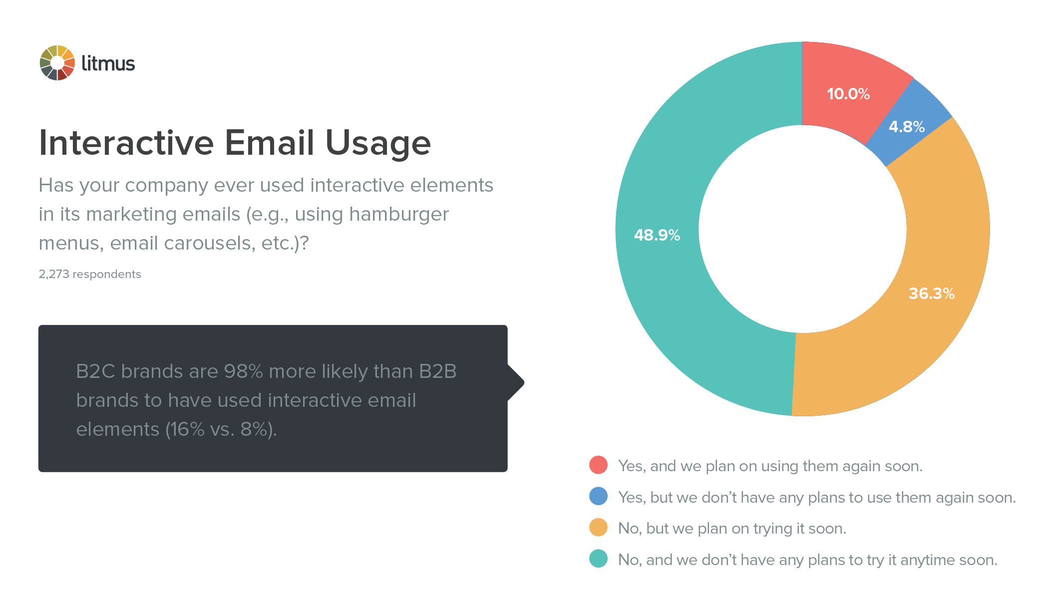 Interactive Email Usage
