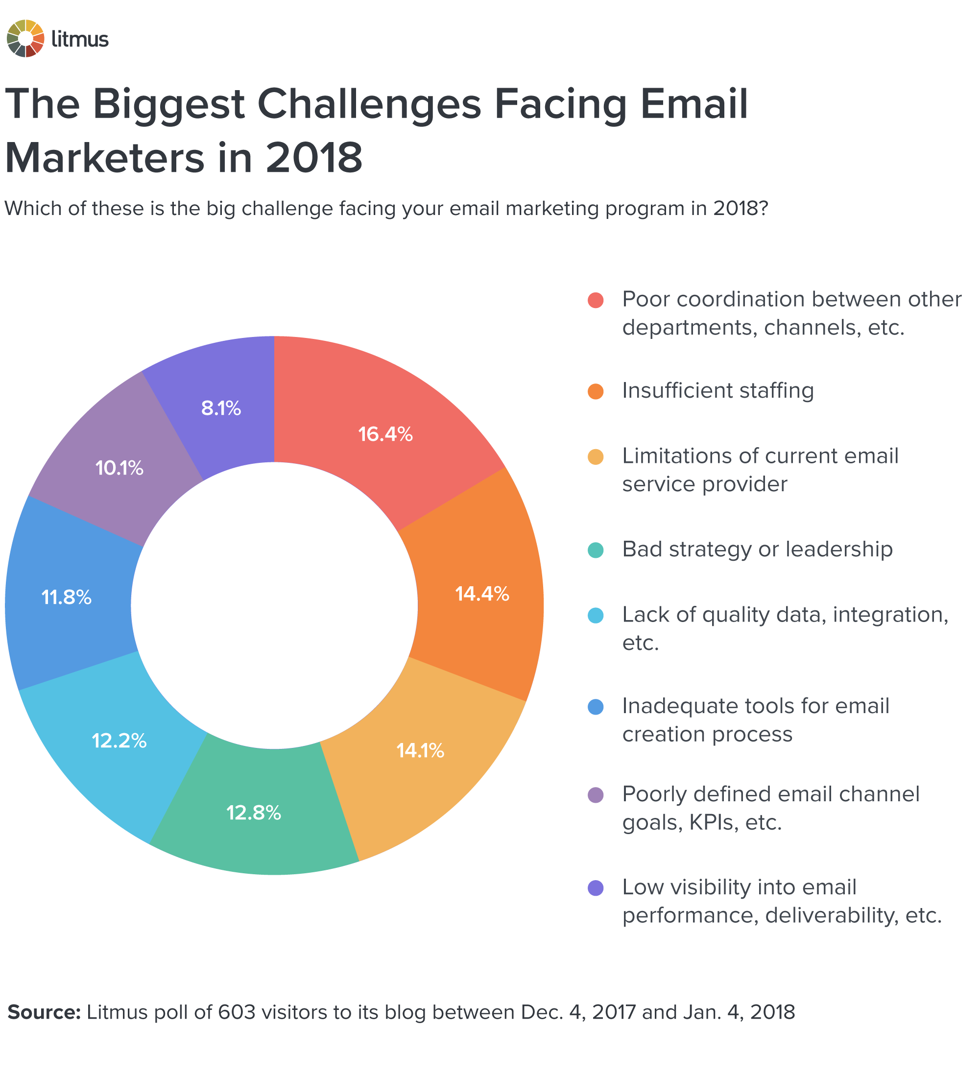 The biggest email marketing challenges of 2018 commondenominator the biggest email marketing challenges geenschuldenfo Images