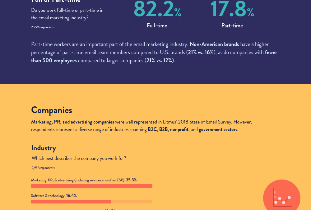 A Snapshot of the Email Professional [Infographic