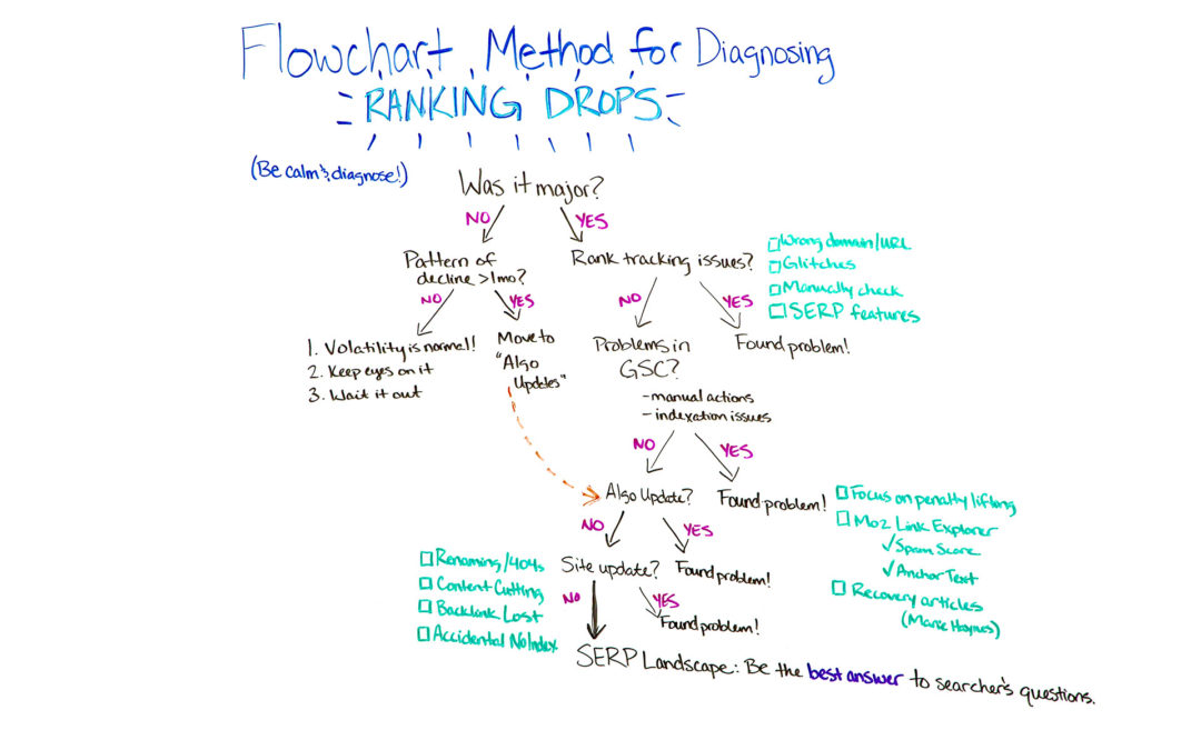 Using the Flowchart Method for Diagnosing Ranking Drops