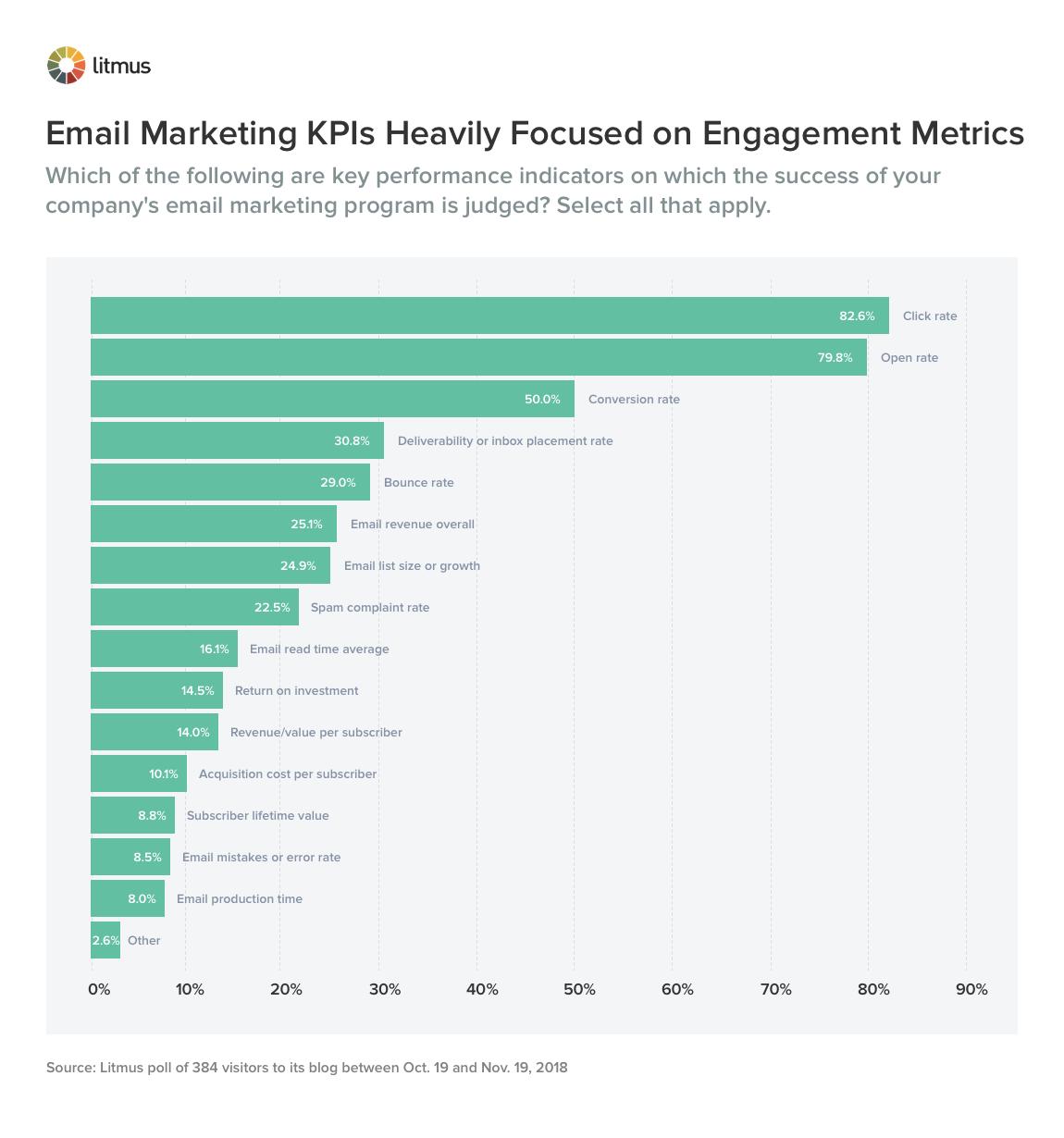 Email Marketing KPIs Heavily Focused on Engagement Metrics