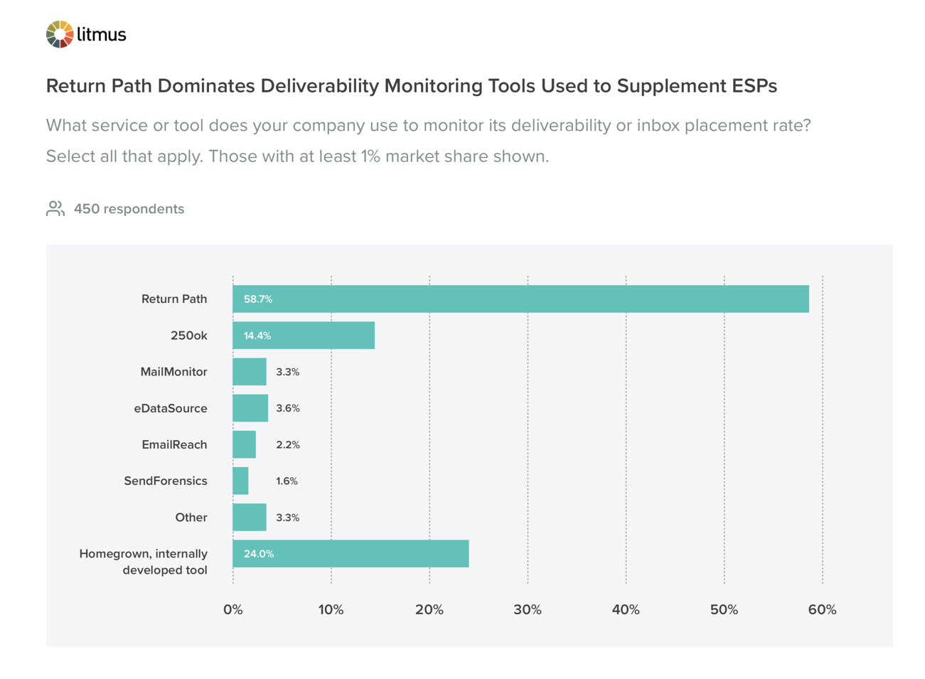 Return Path Dominates Deliverability Monitoring Tools Used to Supplement ESPs
