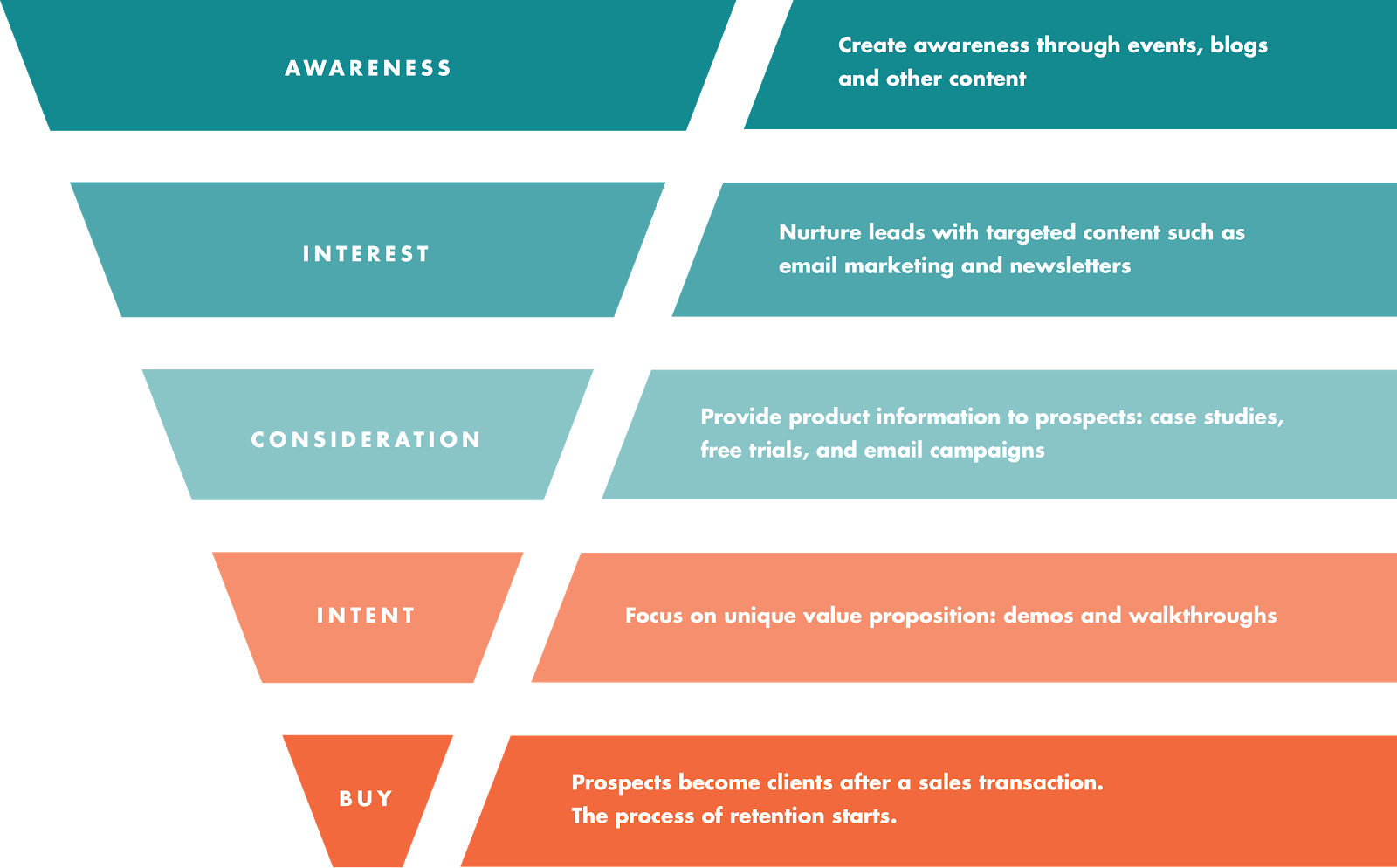 How to Optimize Your Conversion Funnel, from ToFu to BoFu ...