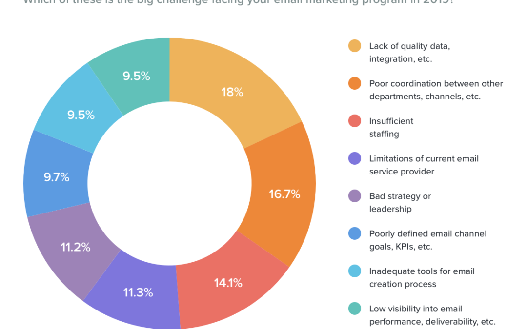 Tips for Marketing Leaders: Help Your Team Overcome the Biggest Email Marketing Challenges of 2019
