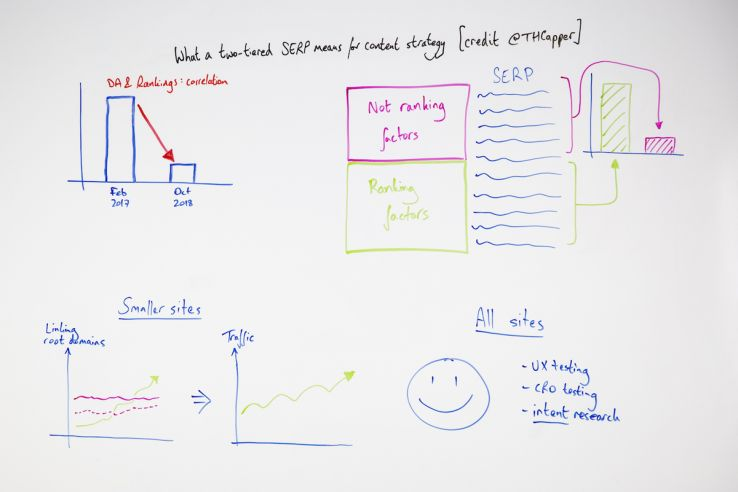 What a Two-Tiered SERP Means for Content Strategy – Whiteboard Friday
