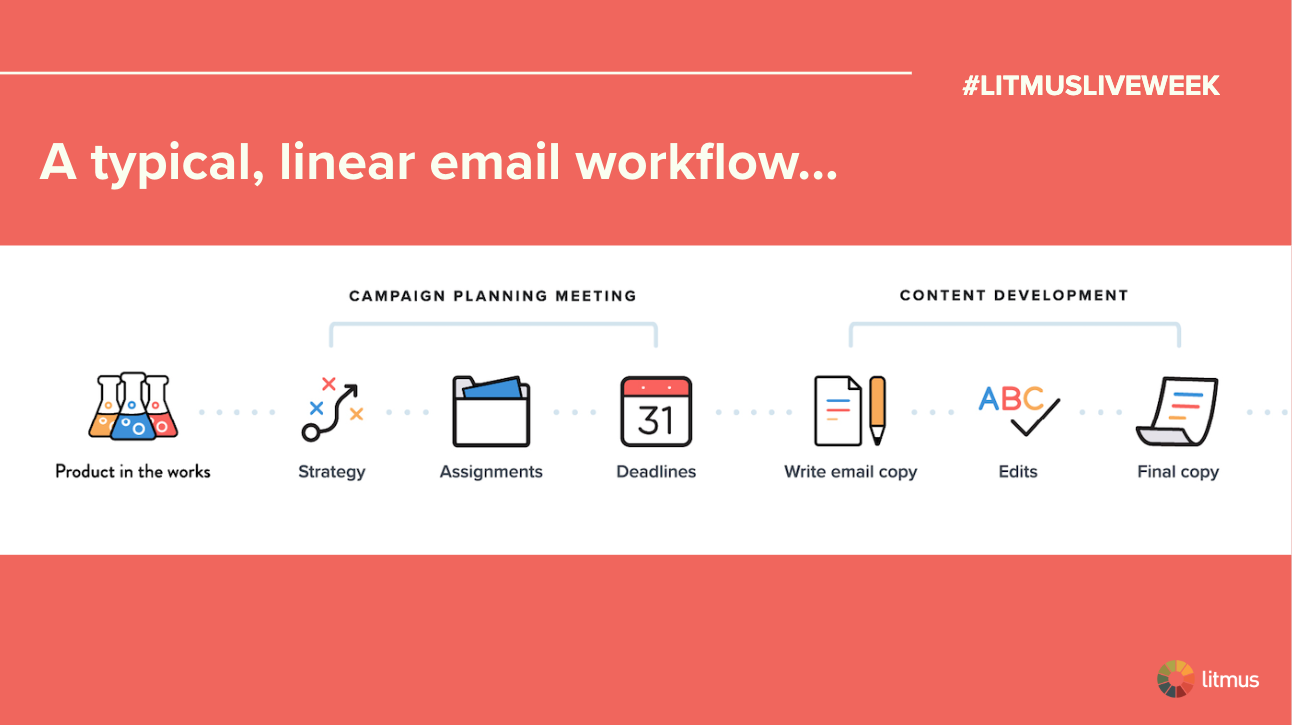 Linear Email Workflow